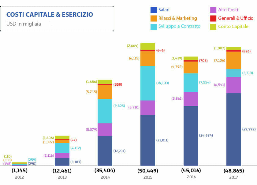 Report_Finanziario_2012-2017 - Conto_Capitale.jpg