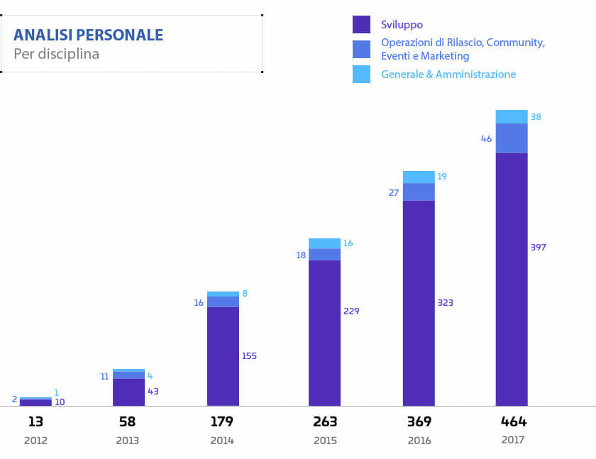 Report_Finanziario_2012-2017 - Personale2.jpg