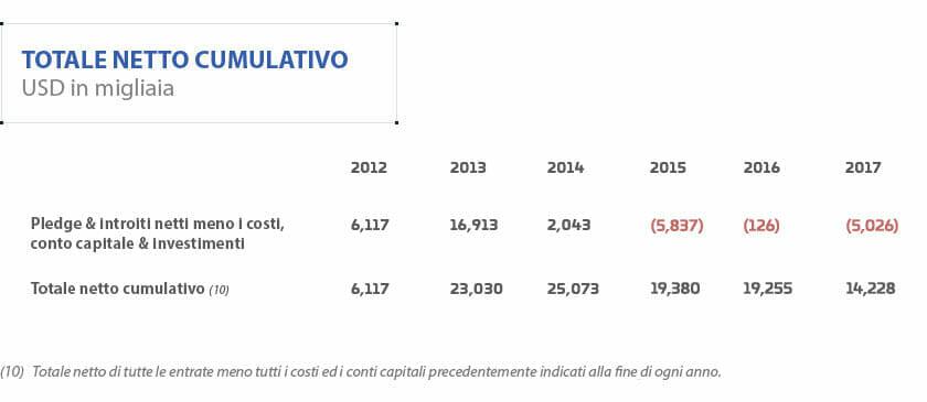 Report_Finanziario_2012-2017 - Resoconto.jpg